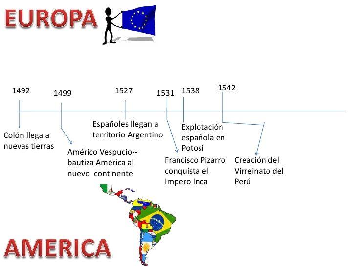 Resultado De Imagen Para Linea Del Tiempo Europa Y America Linea Del Tiempo Americo Vespucio Francisco Pizarro
