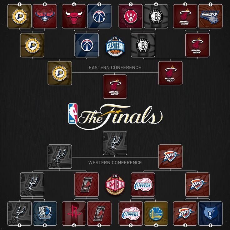 FINAL - 2014 NBA Playoffs Bracket (Tree) with Updated Schedule and Scores http://www.hoopsvilla ...