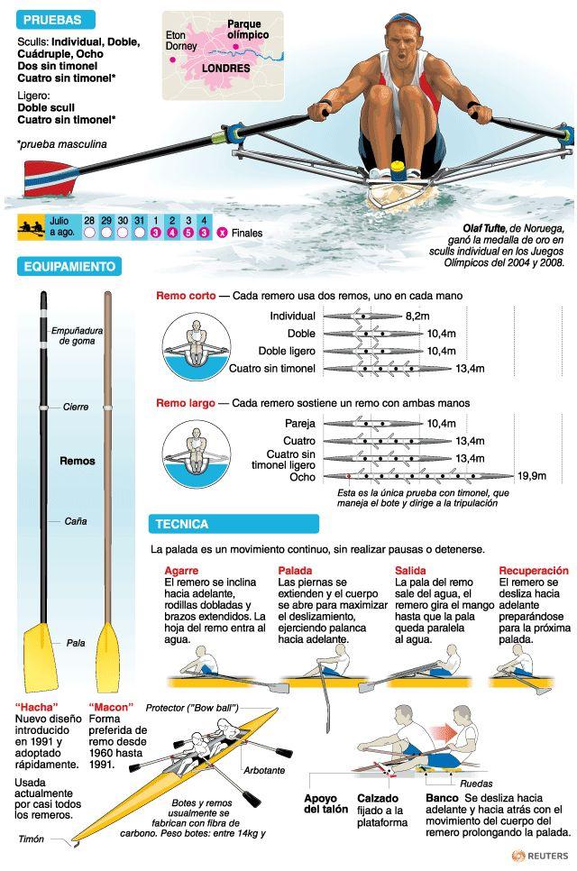 Remo | Deportes | Juegos Olímpicos Londres 2012 | El Universo