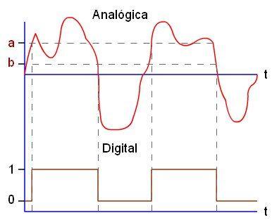 Las Señales Digitales y Analogicas definen el comportamiento de las señales por cableado o de manera Inhalambrica