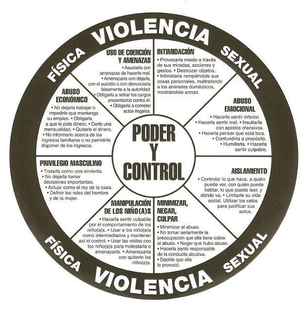 Violencia Domestica; Educacion y Prevencion: Circulo de Poder Y Control