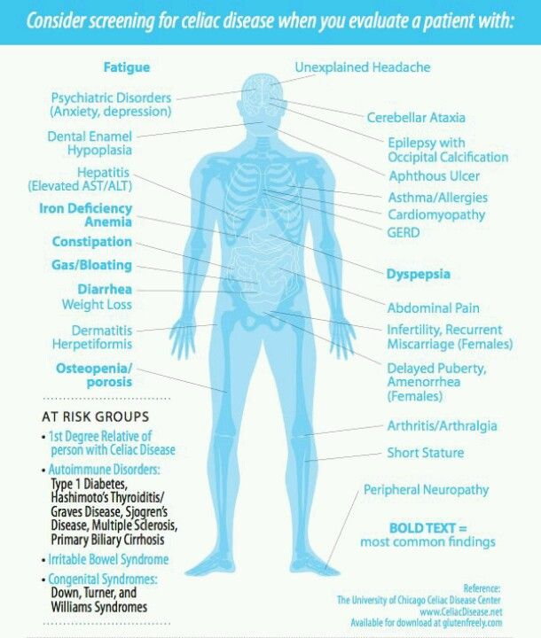An introduction to the celiac disease
