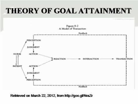 importance of imogene kings theory of goal attainment Importance of theory 1 importance of theory: imogene king's theory of goal attainment coreen bell chamberlain college of nursing nr 501: theoretical basis for.