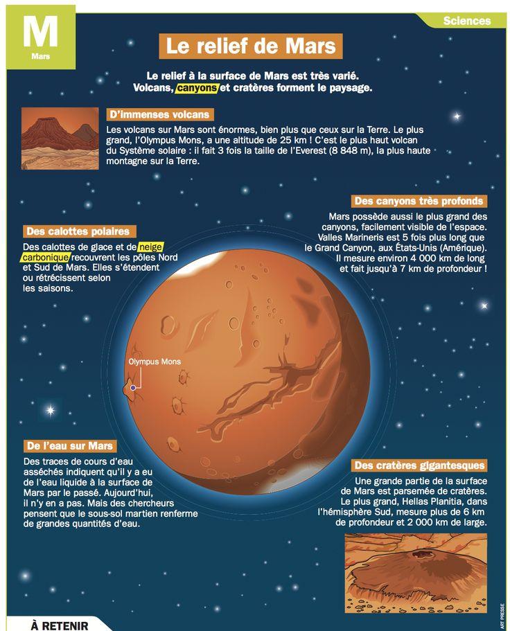 Fiche exposés : Le relief de Mars