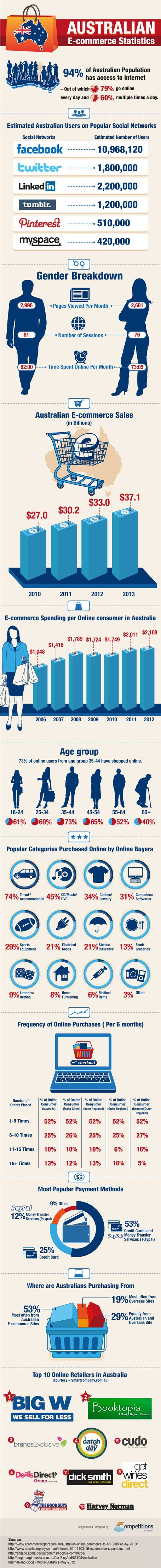 Analysis of Australian Ecommerce Statistics [Infographic] | Competitions.com.au Blog | Social Media in Australia + Asia Pacific | Scoop.it