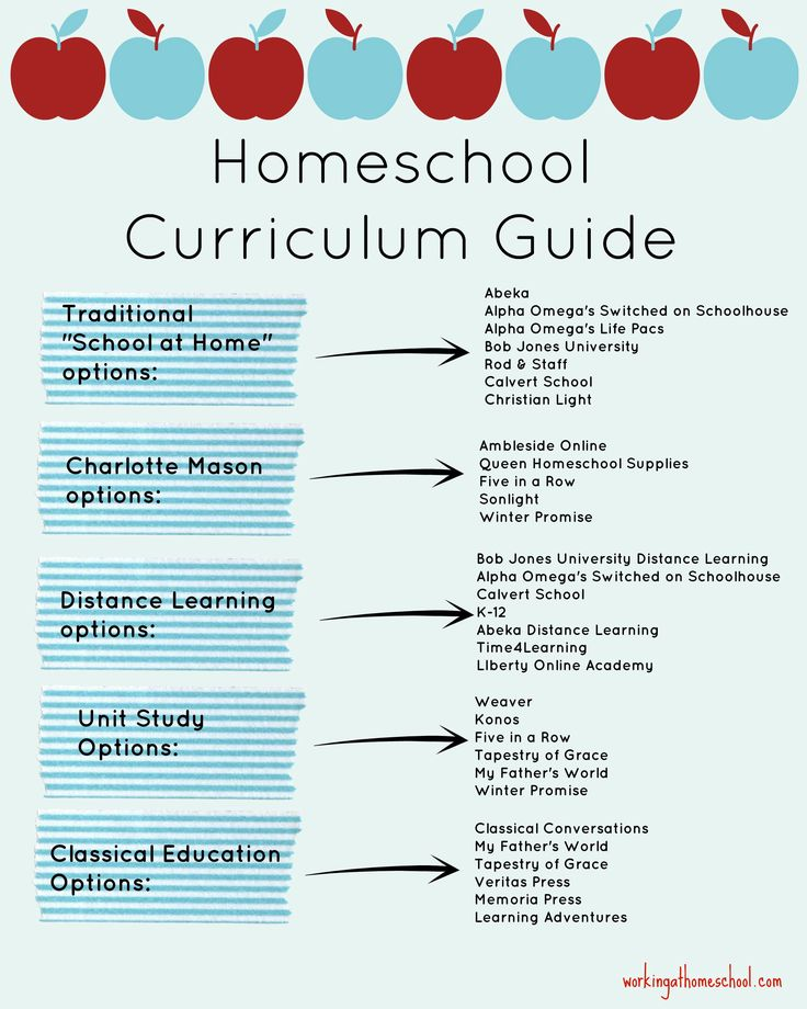 Must Read Homeschool Articles For Encouragement And: 348 Best New Homeschoolers Must-Haves Images On Pinterest
