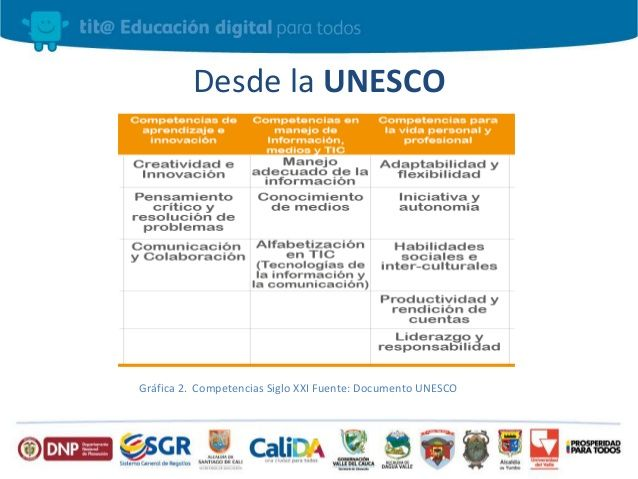 competencias alumnos siglo xxi unesco - Cerca amb Google