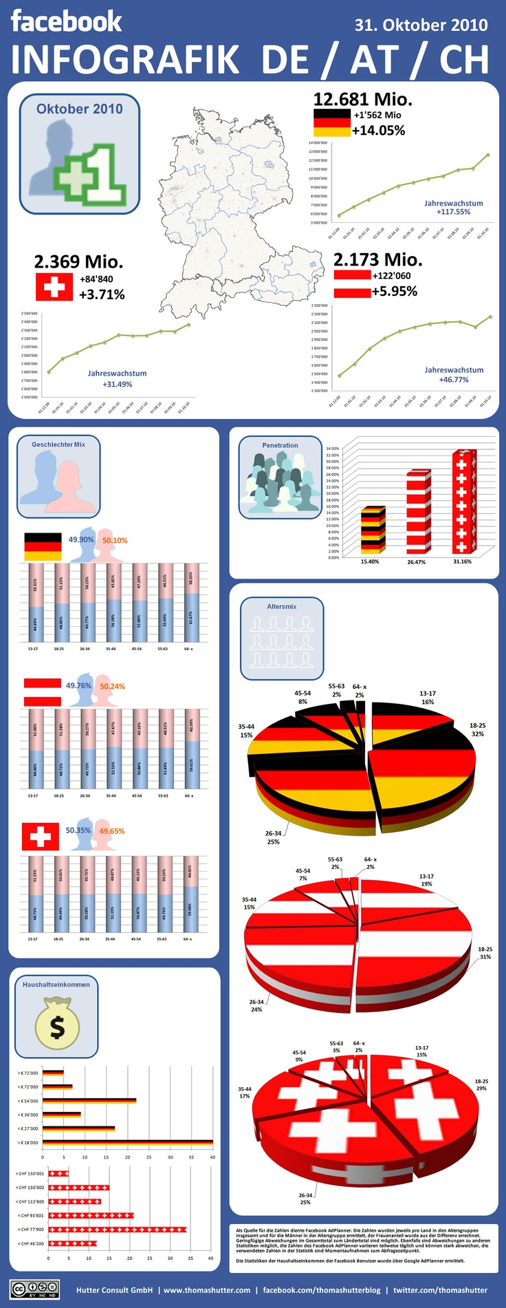 facebook infografik