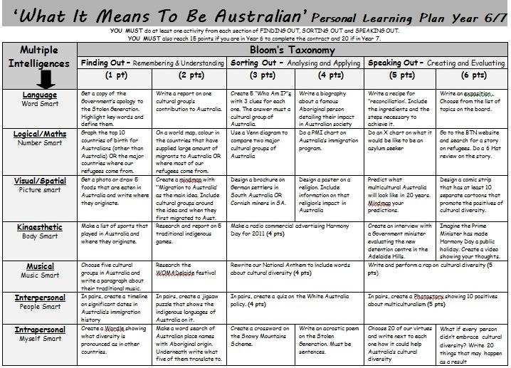 """What It Means To Be Australian"" Learning Plan. A Gardner's Multiple Intelligence and Bloom's Taxonomy grid of activities for a unit on cultural aspects of Australia's history."