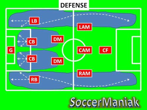 awesome 4 2 3 1 Soccer Formation