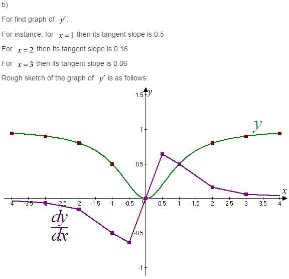 41 best Stewart Calculus 7e Solutions images on Pinterest