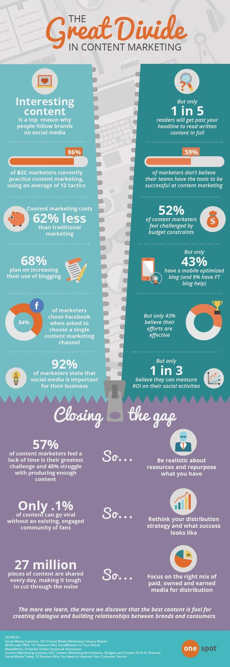 De strubbelingen van een content marketeer [infographic]