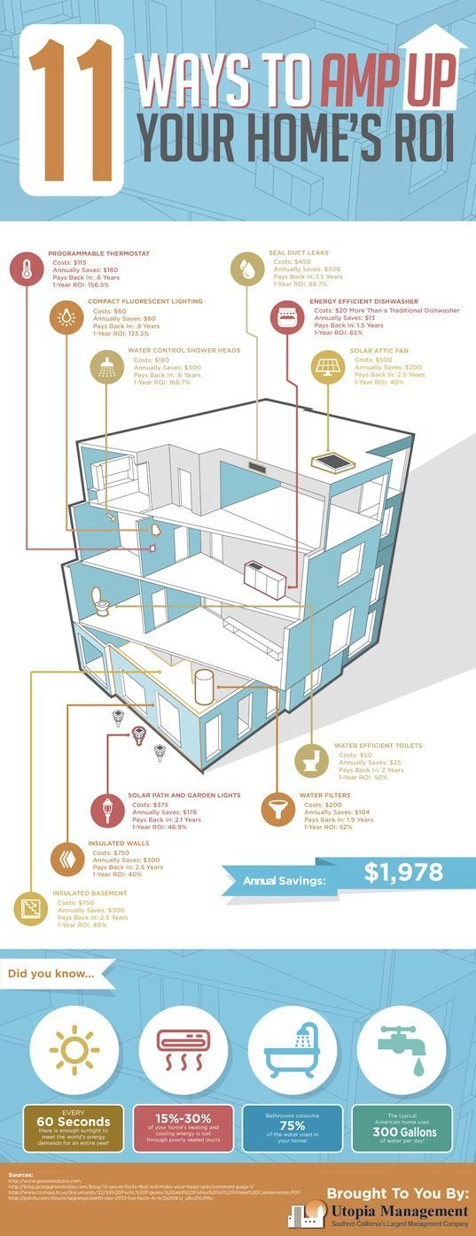 LEDs, infographic, energy efficiency, home improvement, water efficiency, insulation, water filters, programmable thermostat, solar attic fan, seal duct leaks.