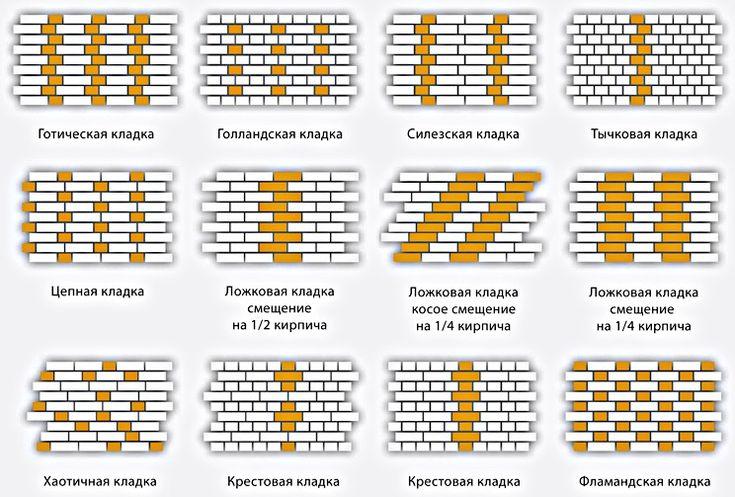 виды кладок плитки на стену: 19 тыс изображений найдено в Яндекс.Картинках