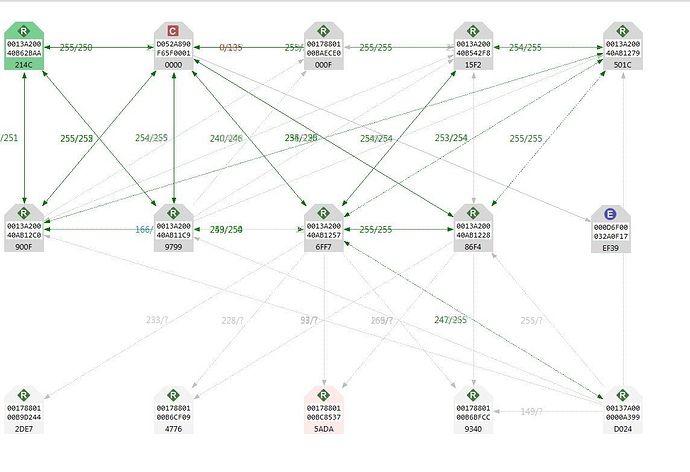 FAQ: Mapping your ZigBee network with Digi's XCTU - wiki / FAQ - SmartThings Community