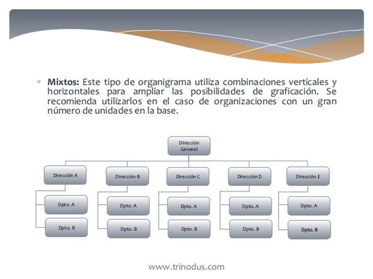 Por Su Presntacion O Disposicion Grafica: C). mixtos.