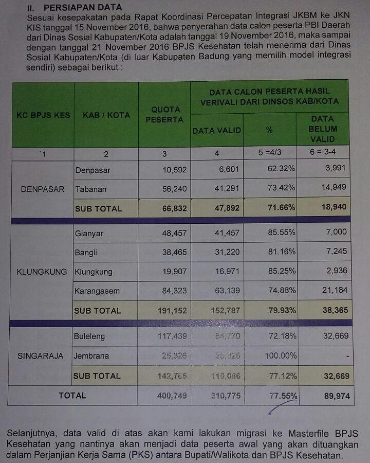 Ayo lihat sekitarmu apakah ada warga miskin telantar dan yang paling membutuhkan bantuan iuran Jaminan Kesehatan Nasional (JKN) karena JKBM tidak akan berlaku lagi akhir tahun ini.  Apakah mereka sudah terdaftar atau mendapat Kartu Indonesia Sehat (KIS) agar bisa dapat akses kesehatan yg dibayar negara?  Kuota sudah terisi 75% di seluruh Bali. Koordinasikan dengan Dinsos setempat yang akan verifikasi data serta kelayakan.  Terima kasih update datanya Dinas Kesehatan Bali yang berkolaborasi…