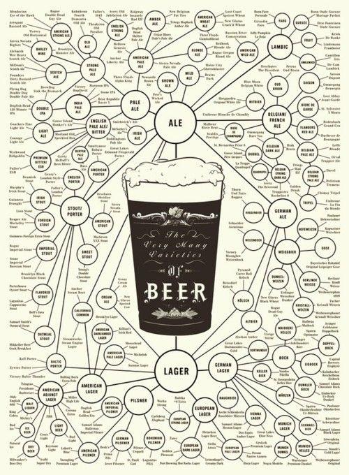 the varieties of beer