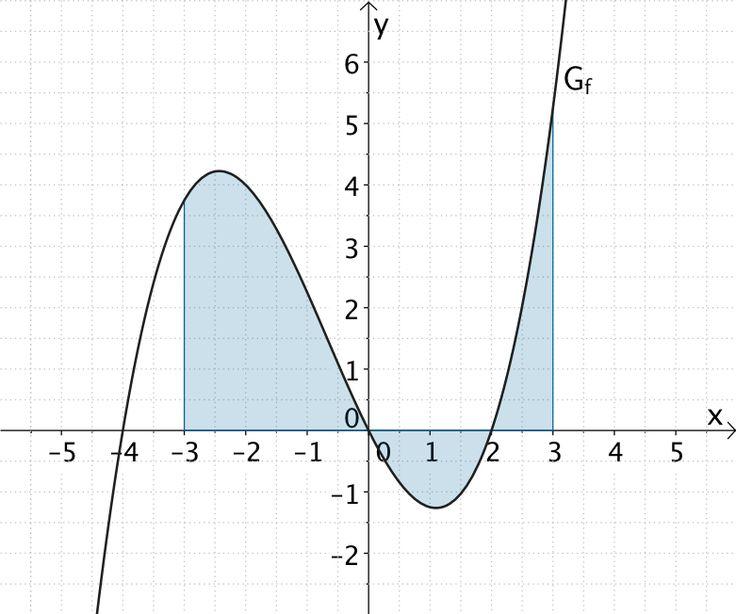 Fläche, die der Graph der Funktion f im Intervall [-3;3] mit der x-Achse einschließt