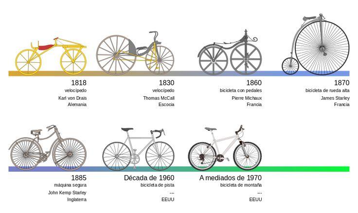 Bicycle evolution-es - Bicicleta - Wikipedia, la enciclopedia libre