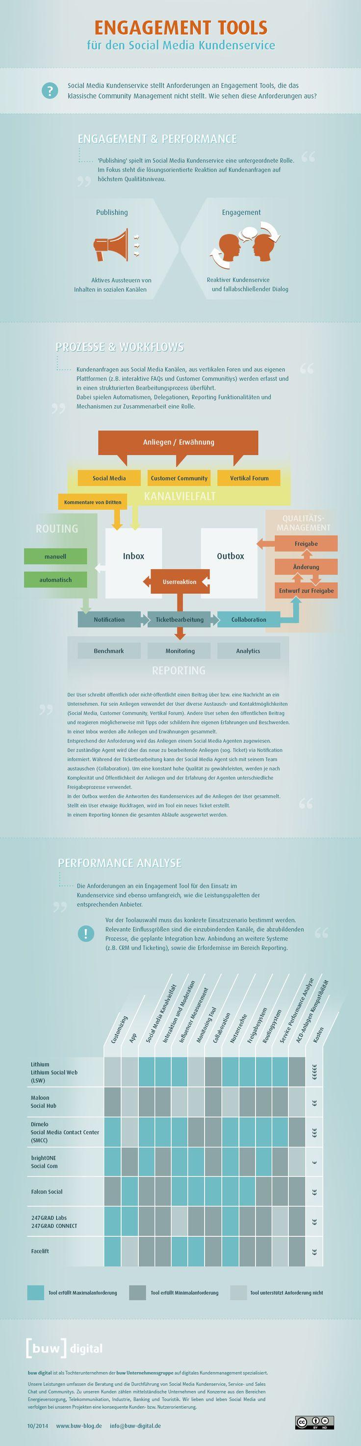 7 Engagement Tools (Übersicht von buw digital) Social Media-Kundenservice (Lithium, Maloon/Social Hub, dimelo, brightONE, Falcon Social, 247GRAD und Facelift)
