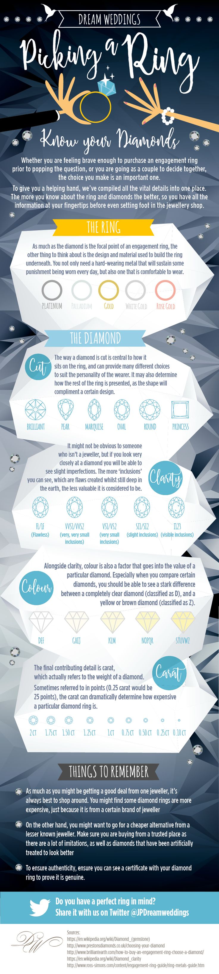 Picking a Wedding Ring Guide Infographic