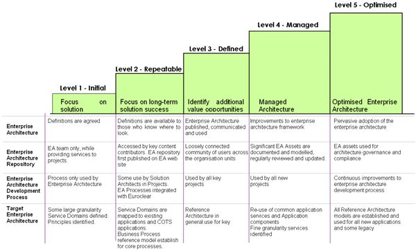 The Architecture Maturity Model is organised into 5 levels, based on the Carnegie-Mellon Software Engineering Institute's Capability Maturity Model for Software CMMI.