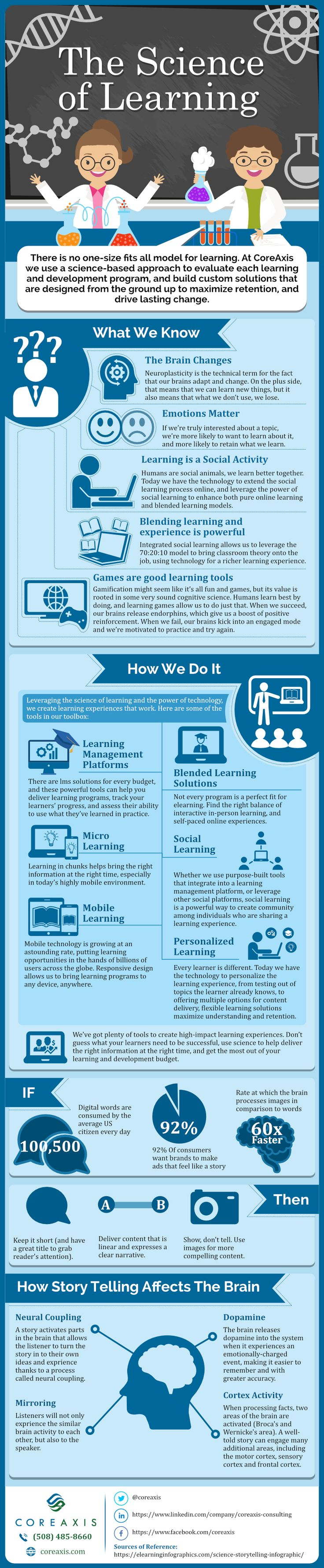 The Science of Learning Infographic 418 best
