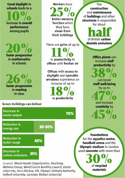 GREEN BUILDINGS – SOME FACTS AND FIGURES