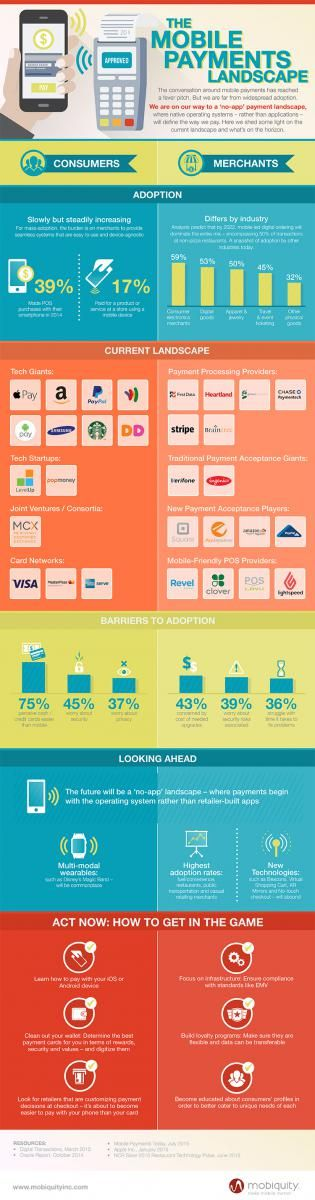 Infographic: Mobile payment goes native | Chain Store Age