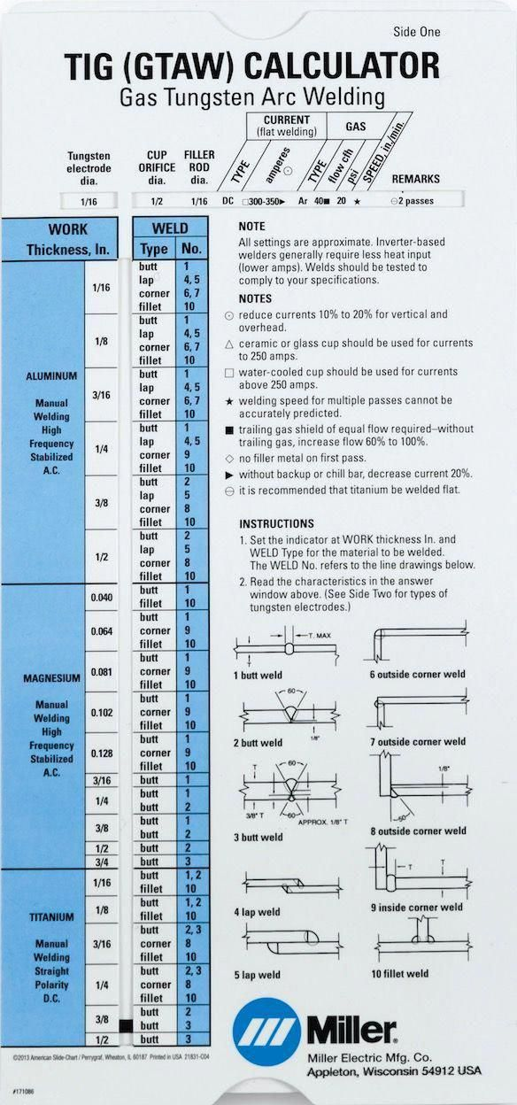 Intellectual Replied Welding For Beginners Review In 2020 Welding Table Welding Projects Welding