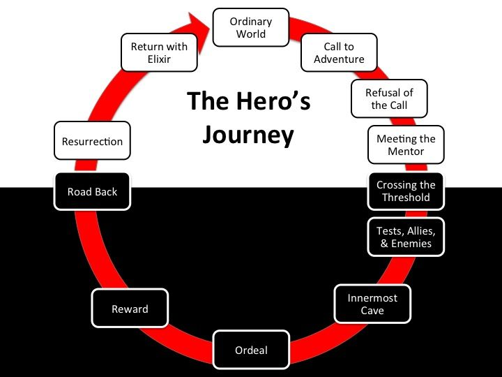 The Eight Character Archetypes of the Hero's Journey