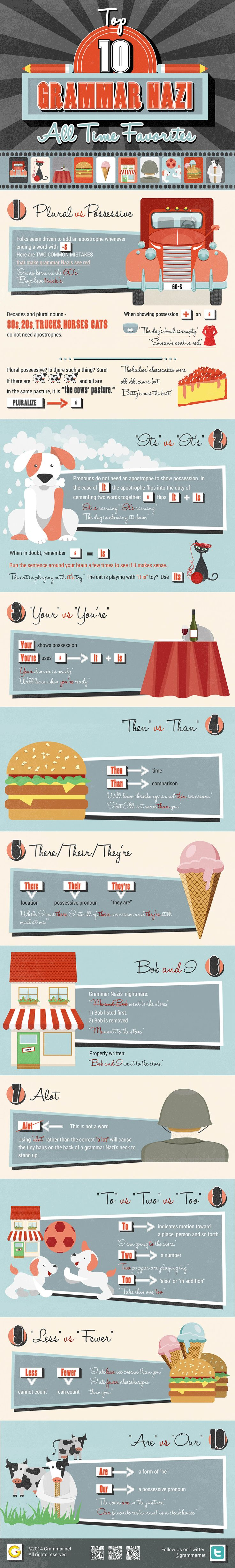 31 best Grammar images on Pinterest | English grammar, Languages and ...
