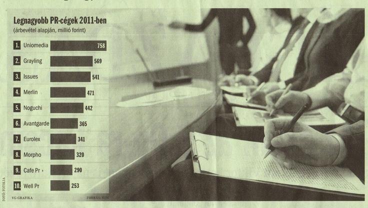 Árbevétel alapján az Uniomedia volt Magyarország legnagyobb pr-ügynöksége 2011-ben.  http://www.vg.hu/vallalatok/reklam-es-media/stagnalt-a-pr-cegek-piaca-384002
