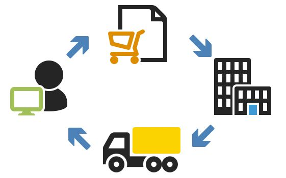 OPAL provides third party services like top shipping carriers, accounting packages, e-commerce marketplace, etc. To get instant Order fulfillment service visit website:http://www.meetopal.com/
