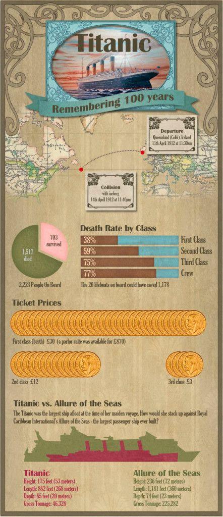 Una pequeña infografía con algunos datos del Titanic después de más de 100 años de la catástrofe #Infografía
