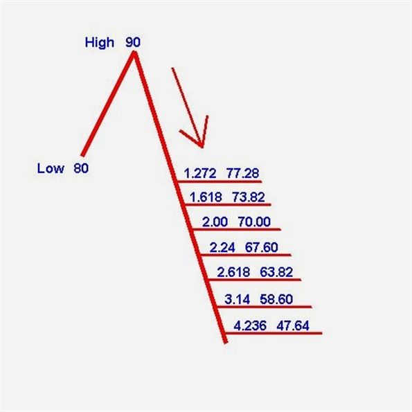 Forex Market Live Forex Xemarkets Forex Scalping Strategy