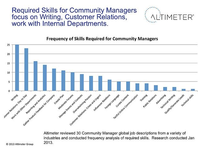 Best Community Management Cm Images On   Digital
