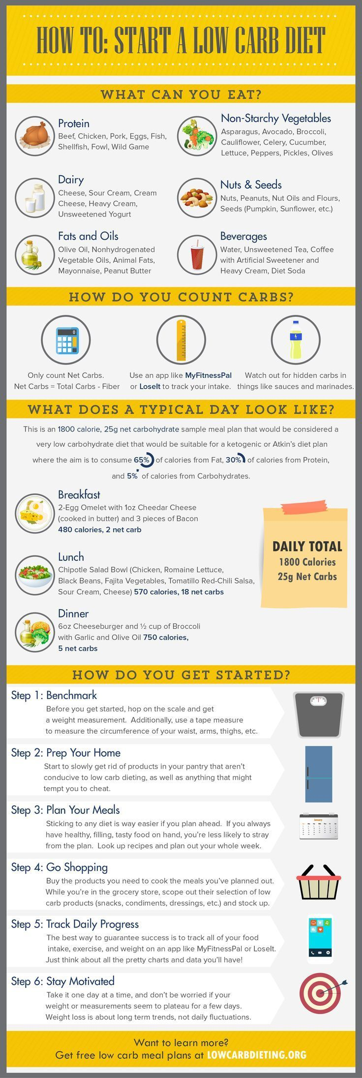 how to start a diet plan and stick to it