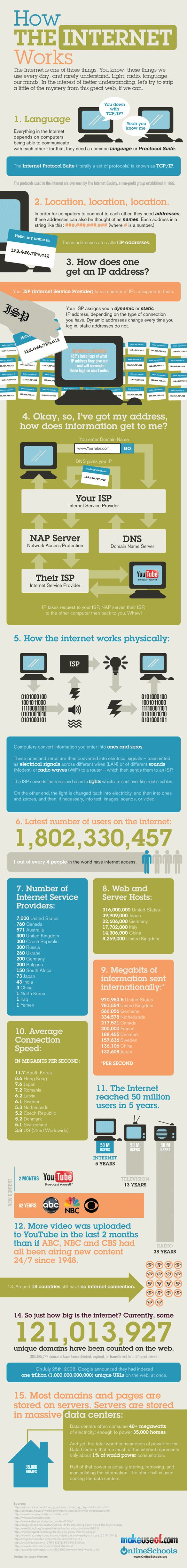 How The INTERNET Works [INFOGRAPHIC] | Almost everyone nowadays uses the Internet. Stuff like Facebook, email, chat, Twitter and YouTube wouldn't be there without the Internet.  But while the web is so useful and easy to use these days only a few understand how it functions. | If you have ever wondered about it, it's time to find out. We have made a nice infographic showing exactly how the Internet works.