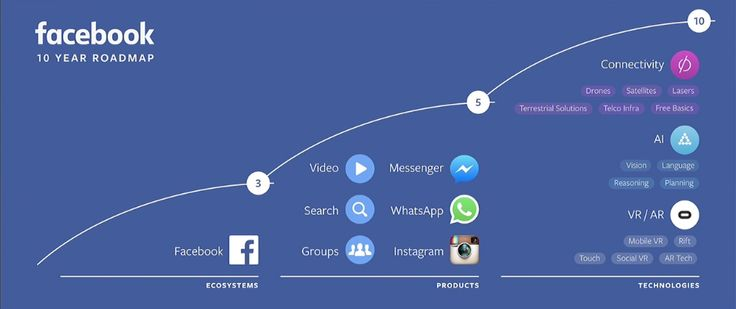 Google and Facebook are destined to wage a decade-long war for the future (GOOG FB GOOGL)