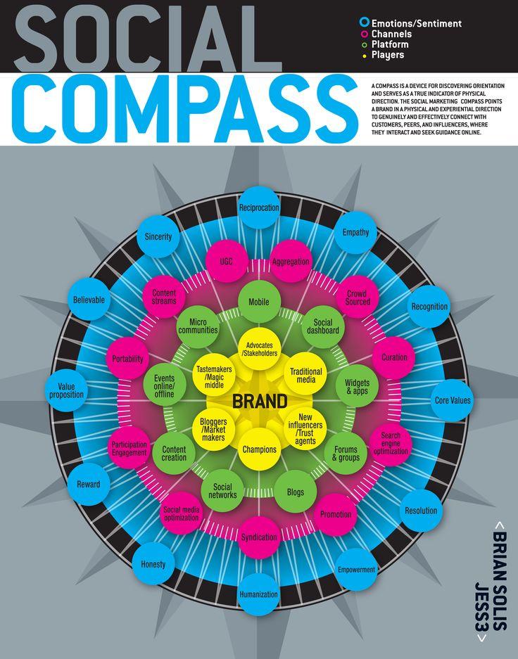 Social compass - Web 2.0 via @BrianSolis