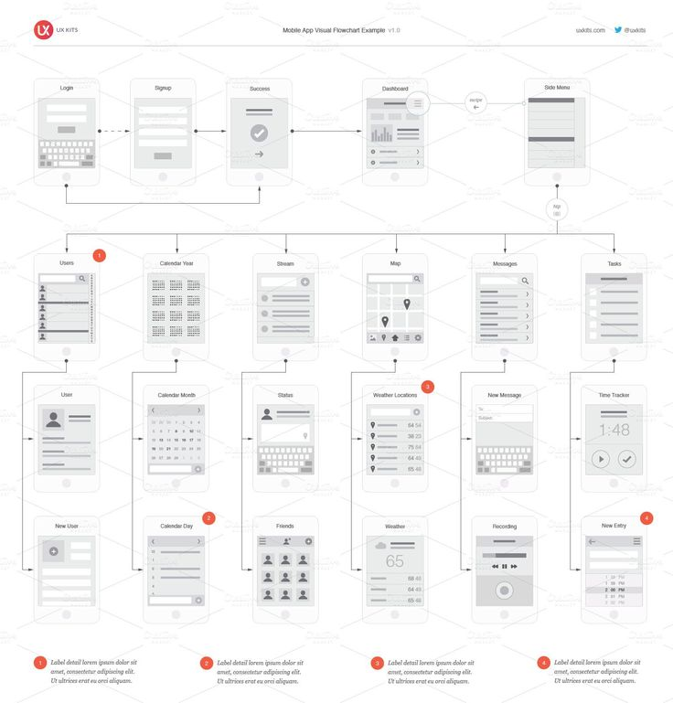 An app's architecture, interactions and layout in one pixel perfect deliverable. SAVE TIME Just drag-n-drop elements from our Illustrator template to create beautiful flowcharts in minutes,