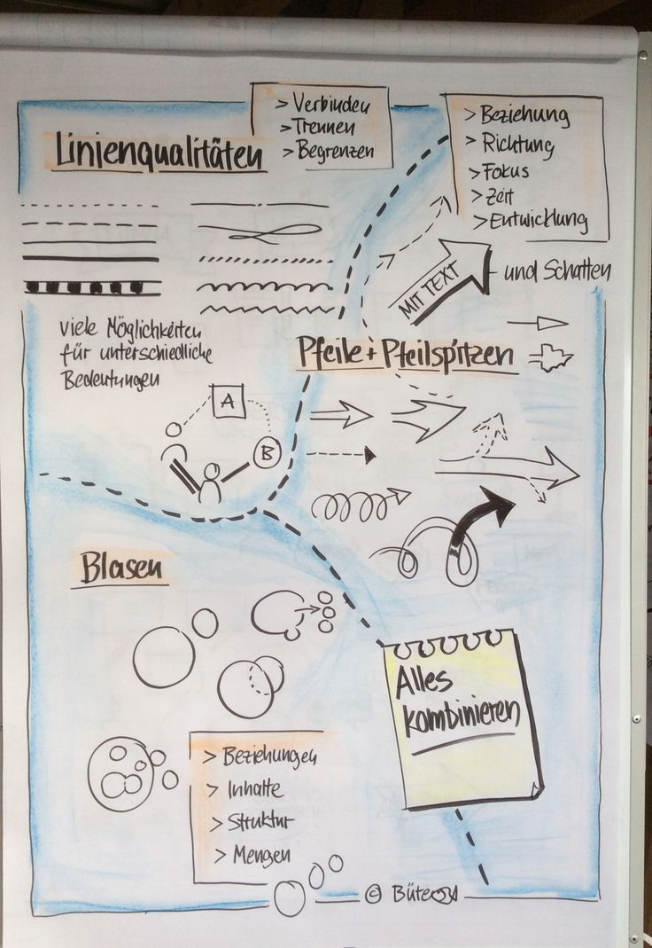 """Fotoprotokoll """"Workshop Sketchnoting und Visualisieren"""" HfT Stuttgart ›…"""