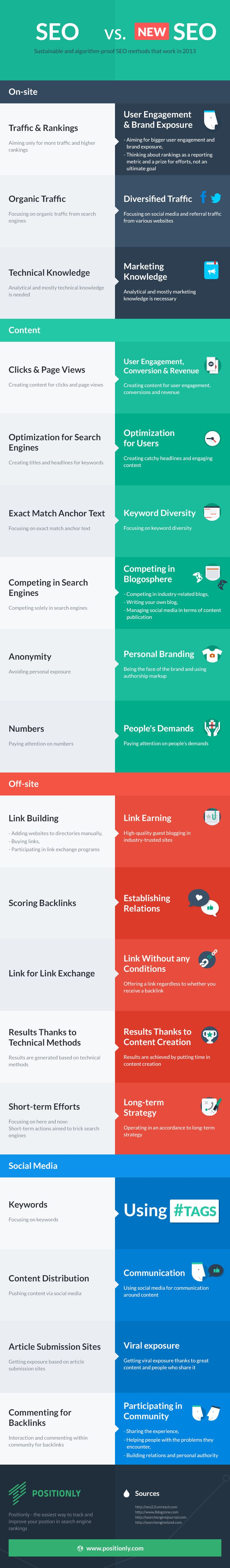 "SEO vs ""New SEO"" #infographics"