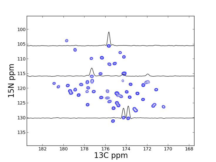 how to read ir and nmr spectra