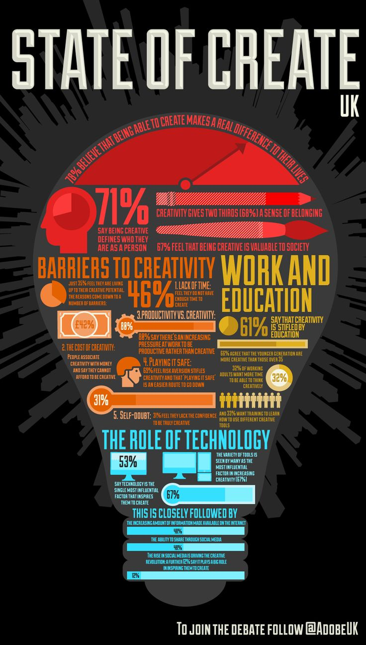 78  of people in the uk think creativity is a key driver