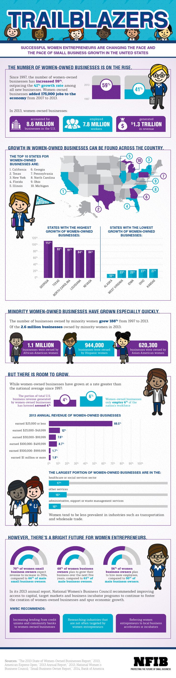 The State of Women-Owned Businesses | NFIB: Womenown Womenshould, Small Business, The Face, Entrepreneurship Wmbo, Women Entrepreneur