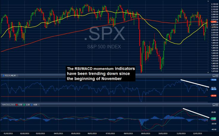 After the Dow Jones Index, the S&P500 is the second most widely followed index because it represents a weighted index of the top 500 actively traded large cap stocks in the USA. The 'spider' is an ETF that is designed to mimic the price movements of this popular index. The stock exchange code for the spider is: SPY. The name 'spider' is a shortened version of the acronym used to represent the correct name for a... FULL ARTICLE…