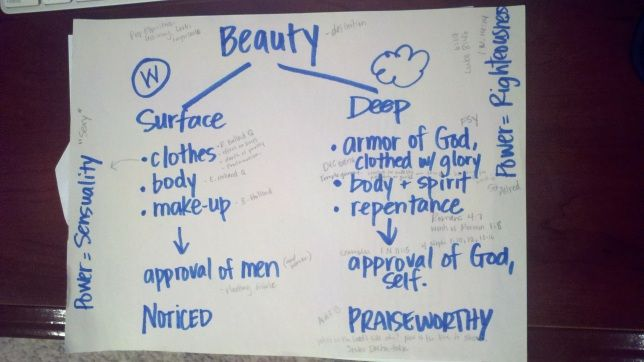 This is a link to an AMAZING article about surface beauty versus deep beauty.  If only every woman could read this and believe it!